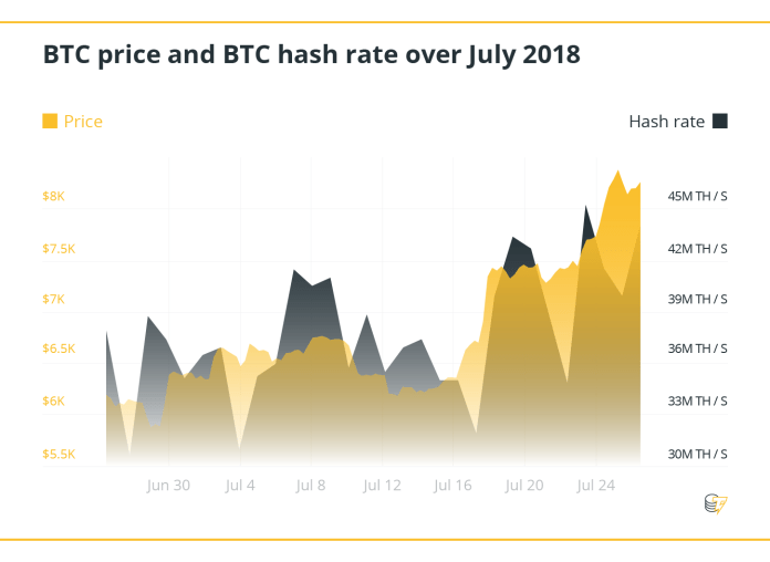 BTC price and BTC hash rate over July 2018