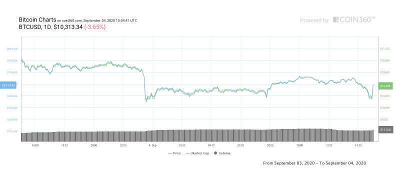 BTC/USD 1-day price chart