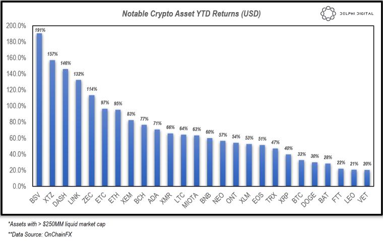 Notable Crypto Asset YTD Returns (USD). Source: Delphi Digital