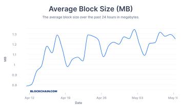 Bitcoin-Blockgröße auf Allzeithoch: Hashrate steigt ebenfalls stetig