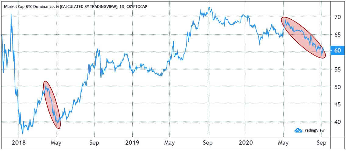 Bitcoin dominance (% terms)