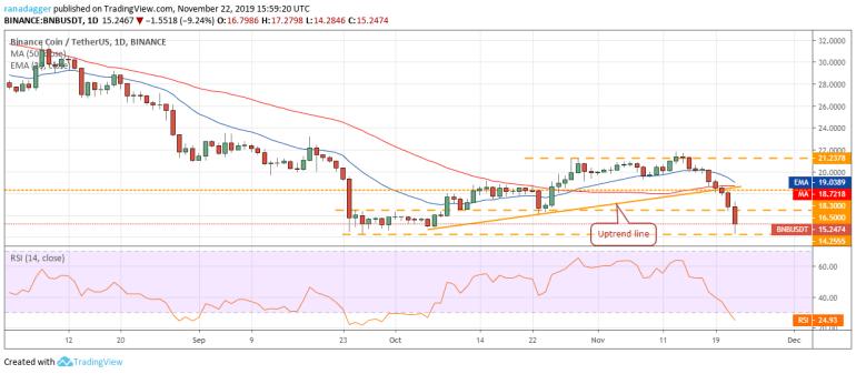 BNB USD daily chart