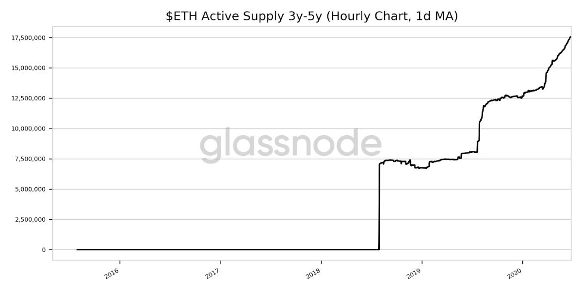 ETH Active Supply 3y-5y