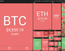 Bitcoin Price: Bears Eye $7.7K to Capitalize on Lukewarm Bakkt Debut