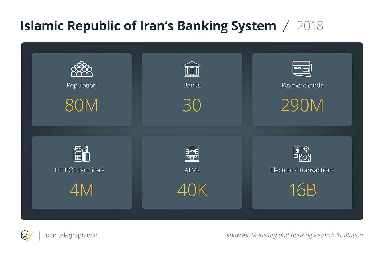 Islamic Republic of Iran's Banking System / 2018