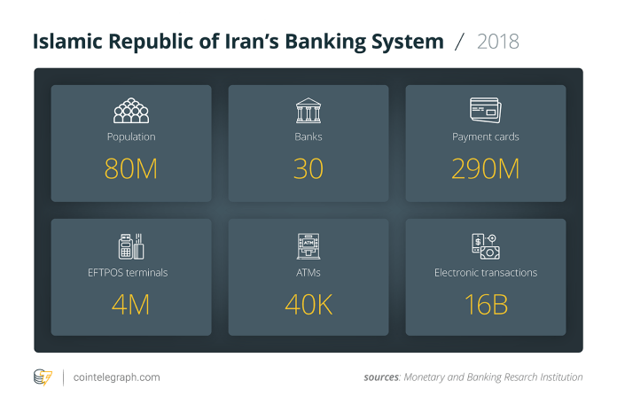 Islamic Republic of Iran's Banking System / 2018