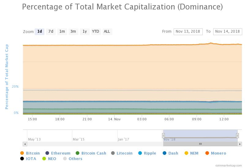 Percentage of total market cap (dominance) 24-hour chart