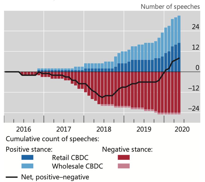 Central bank communications on CBDCs, 2016-2020