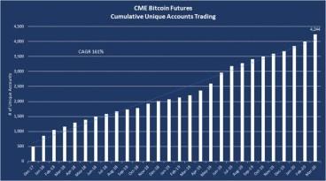 US-Börsenaufsicht erlaubt großem Hedgefonds Investition in CME Bitcoin-Futures