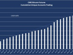 US SEC Allows $10B Hedge Fund to Offer Access to CME Bitcoin Futures