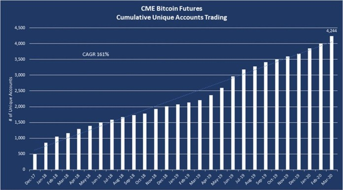 CME Bitcoin futures accounts