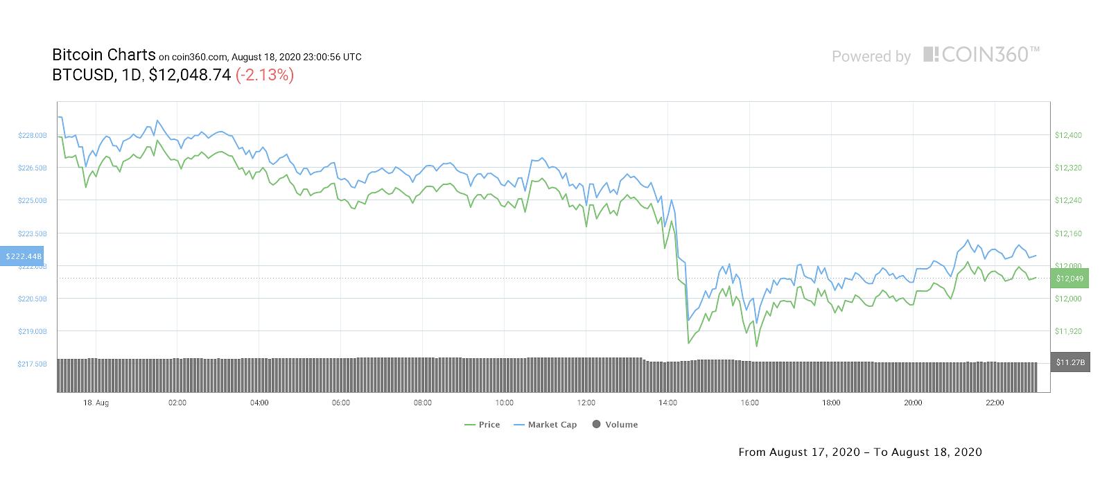 Bitcoin daily price chart. Source: Coin360