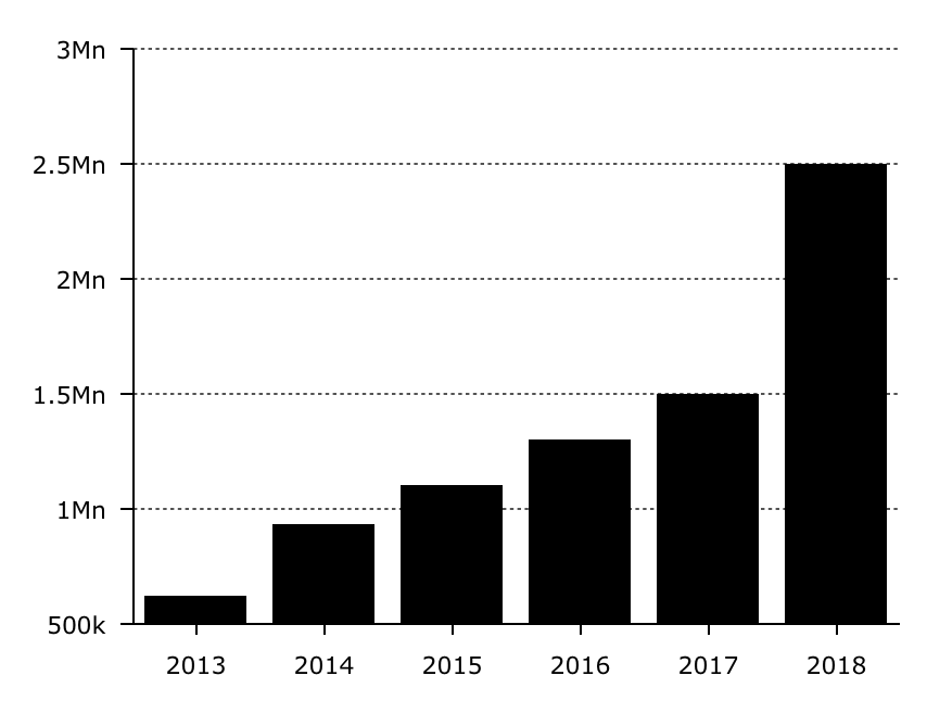 VC median blockchain investment, 2013-18