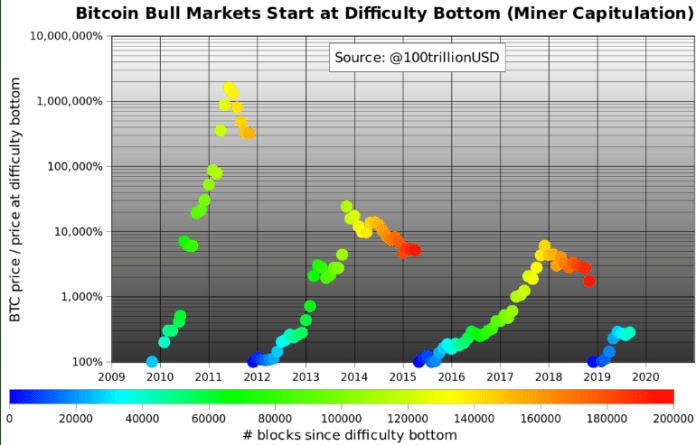 Bitcoin price as a % of its value at mining difficulty low
