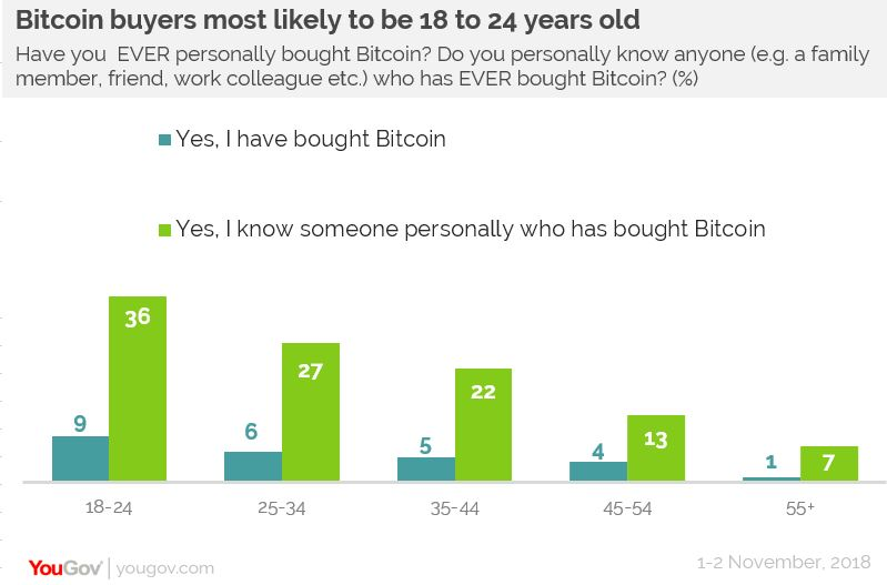 Image result for YouGov Report Revealed Only 4% Of Brits Have Gotten Bitcoin Out Of 93% Who Have Heard Of It