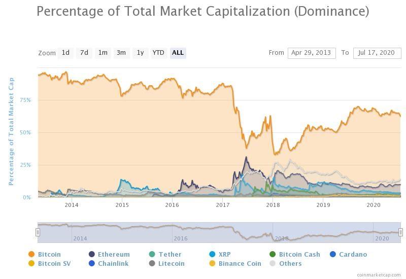 The Bitcoin dominance index