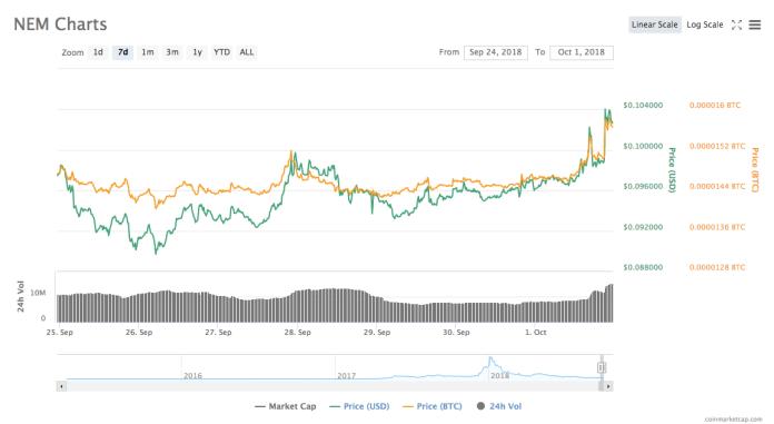 NEM's 7-day price chart