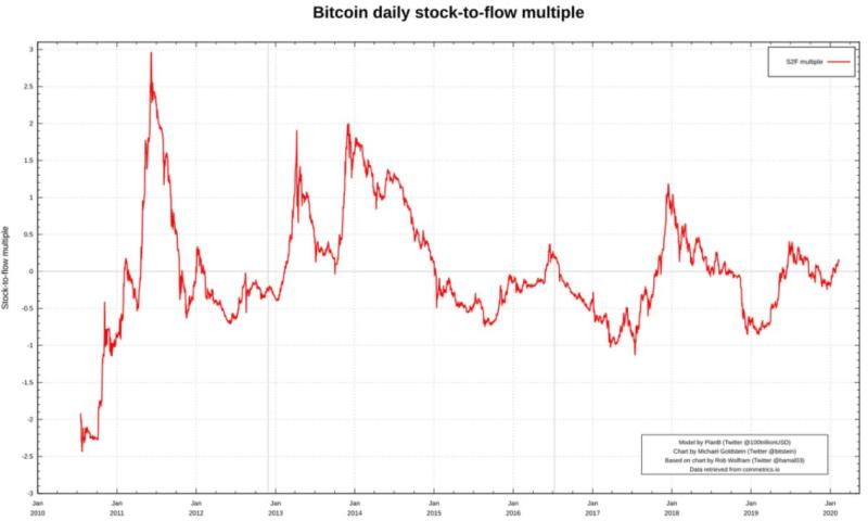 Stock-to-Flow Bitcoin-Kurs-Multiple am 10. Februar