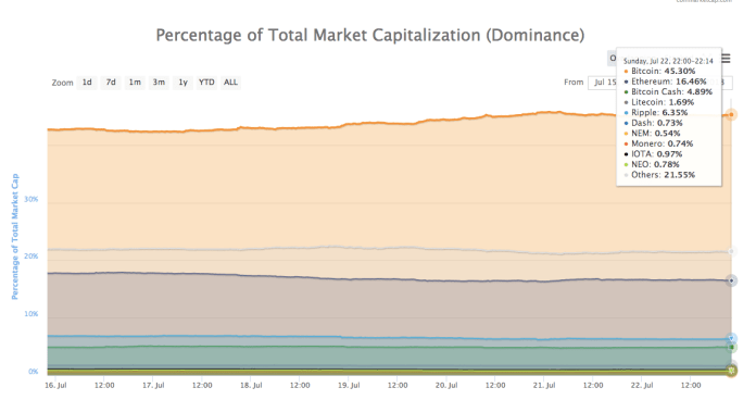 Percentage of Total Market Cap (Dominance)