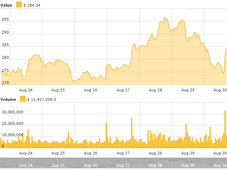 Ethereum's 7-day price chart. Source: Cointelegraph Ethereum Price Index
