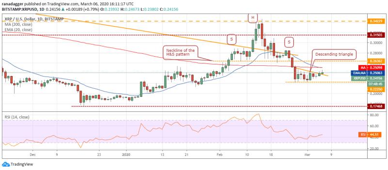 XRP/USD Tageschart. Quelle: Tradingview