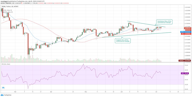 TRX/USD daily chart. Source: Tradingview