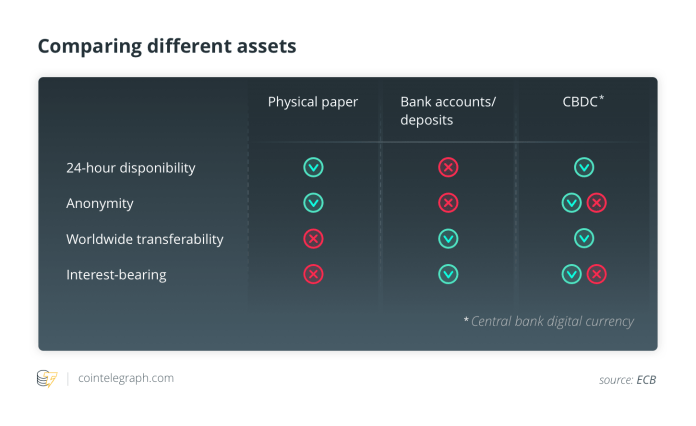 Comparing different assets