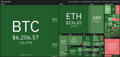 Bitcoin gewinnt über 21 % und klettert zurück in Richtung 7.200 US-Dollar