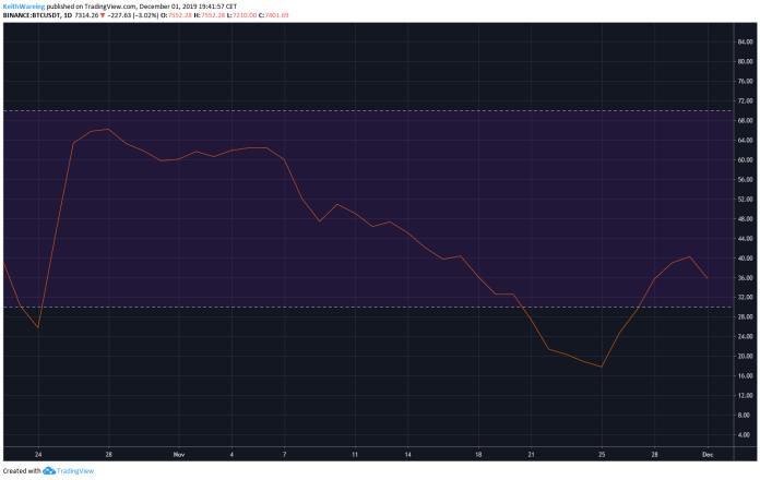 BTC USD RSI daily chart. Source: TradingView