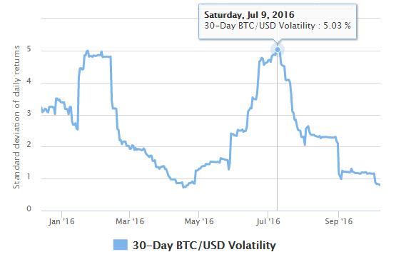 Bitcoin 30-day volatility, 2016