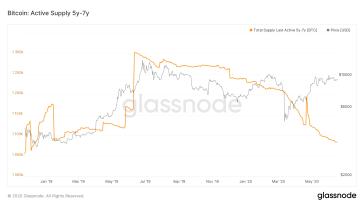 Gutes Zeichen? – Aktive Umlaufmenge von Bitcoin fällt auf 19-monatiges Tief