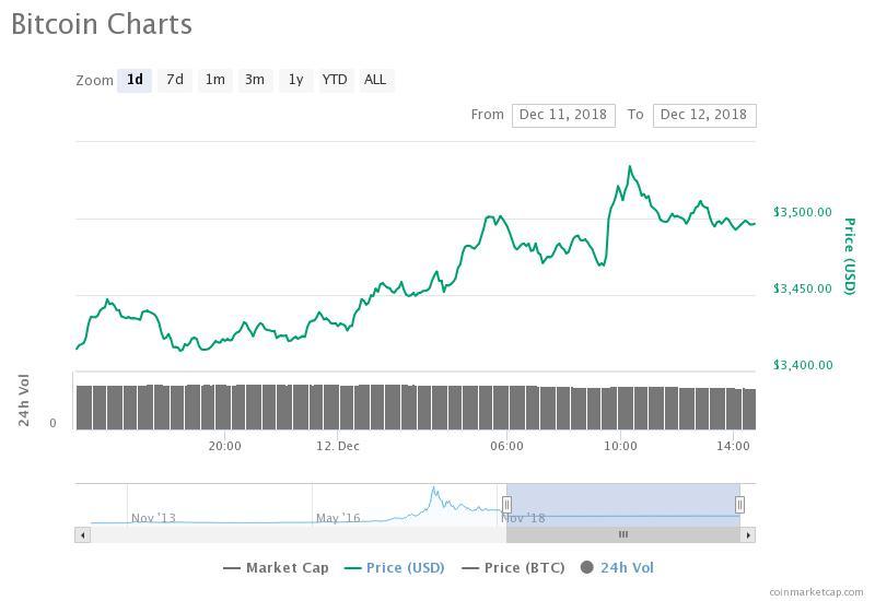 Bitcoin daily price chart. Source: CoinMarketCap