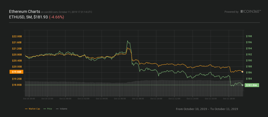 Ether 24-hour price chart. Source: Coin360