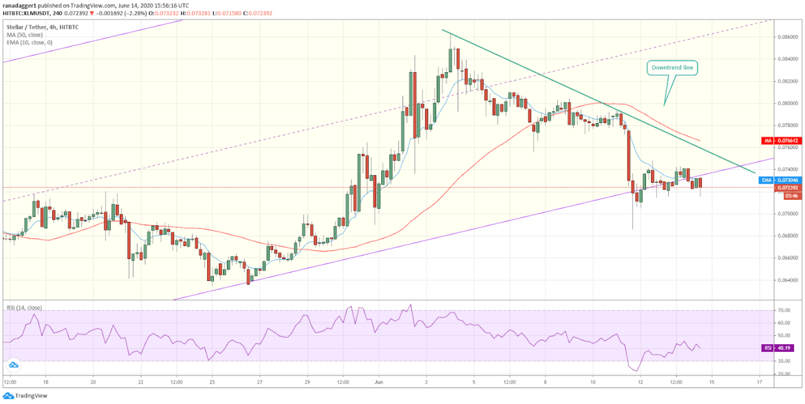 XLM/USD 4-hour chart. Source: Tradingview