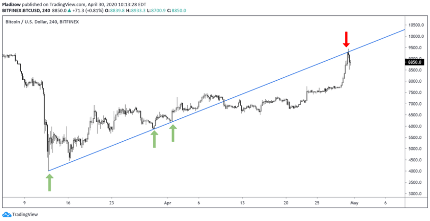 Bitcoin rejects at a major trendline. Source: Nunya Bizniz