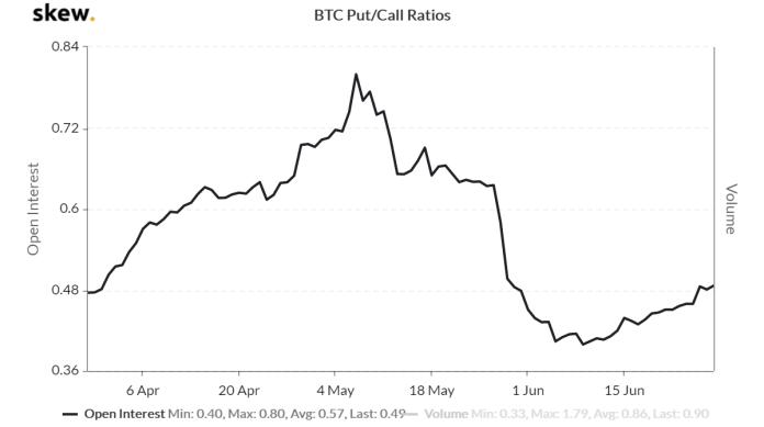 BTC options Put/Call ratios