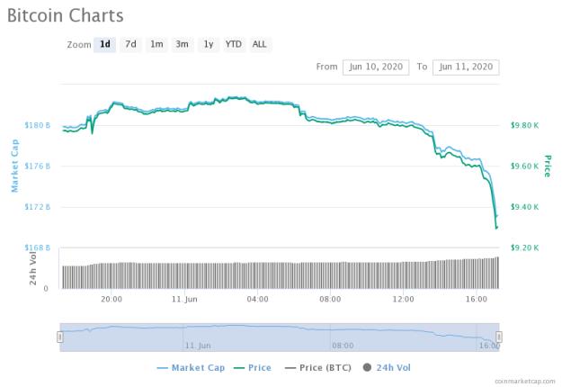 Bitcoin 1-day chart. Source: CoinMarketCap