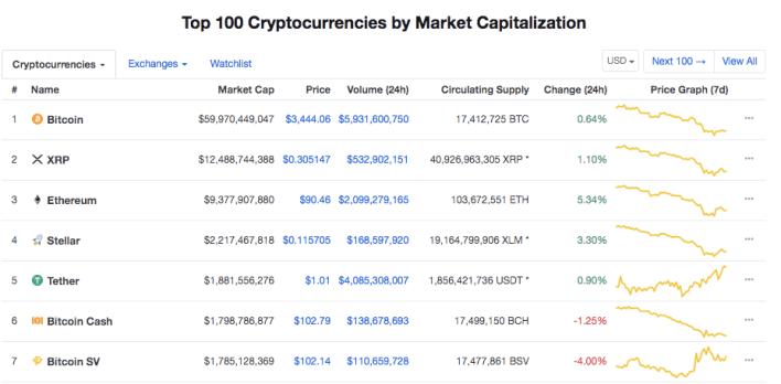 Top 7 cryptocurrencies by market cap