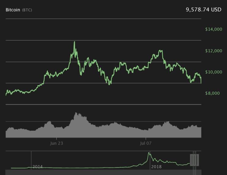 Bitcoin 30-day price chart