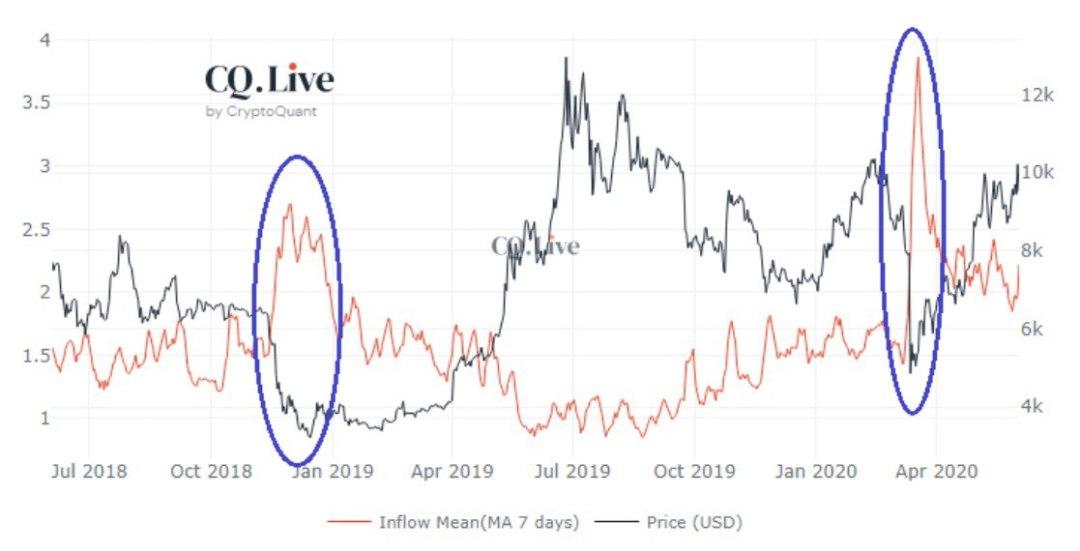 Average Bitcoin Exchange Deposits