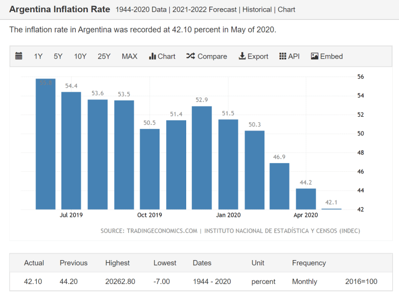 The inflation rate of the Argentine Peso