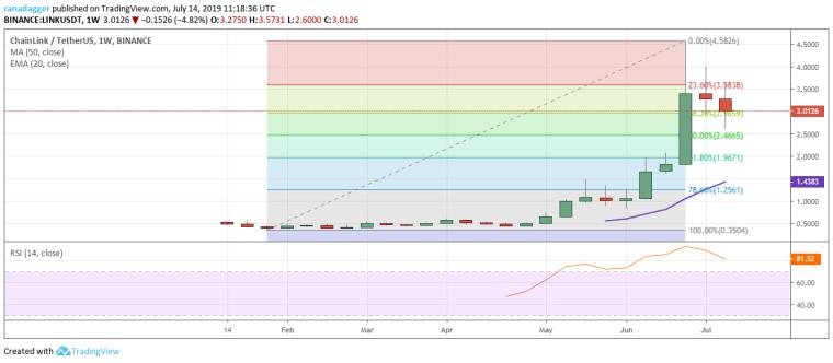 LINK/USD