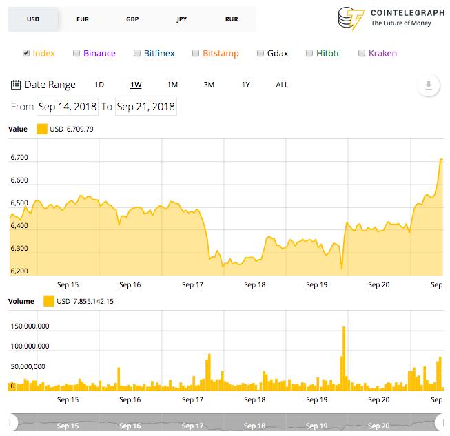 Bitcoin weekly price