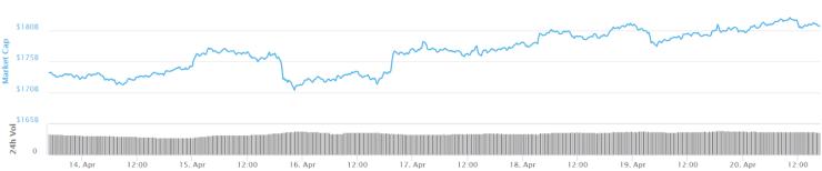 Total market capitalization seven-day chart