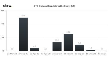 Ablauf von Open-Interest-Optionen im Wert von 50.000 BTC