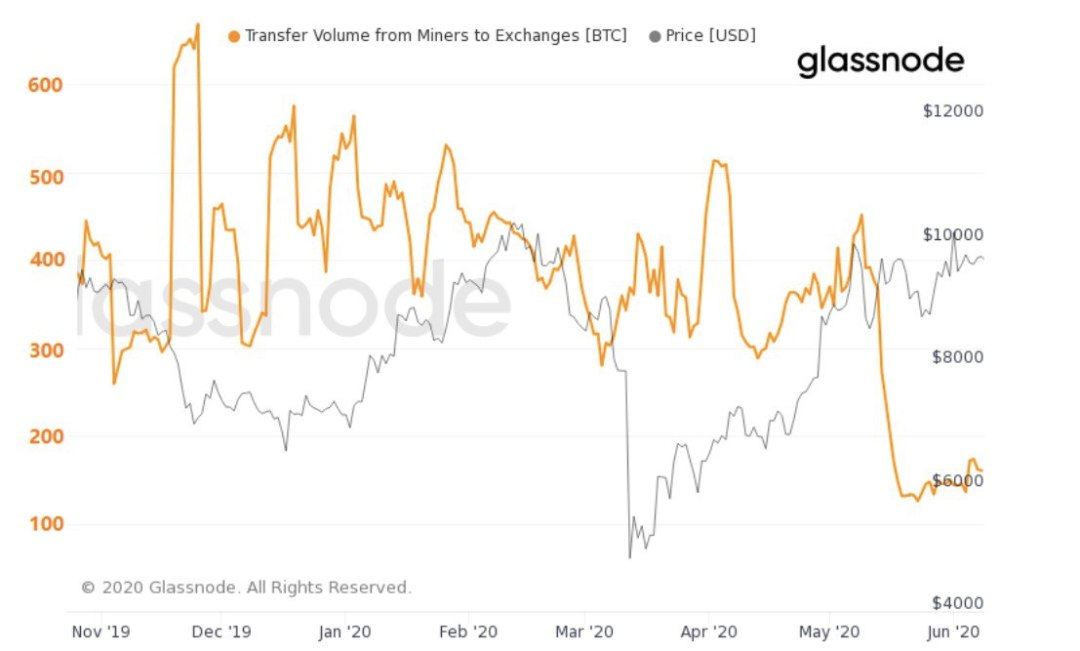 Miners BTC transfer to exchanges