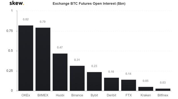Exchange BTC Futures Open Interest. Source: Skew