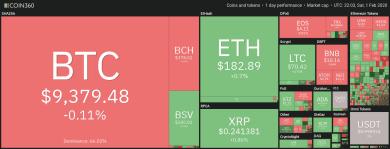 Portfolios mit Bitcoin-Anteil schlagen traditionelle Anlagen um Längen