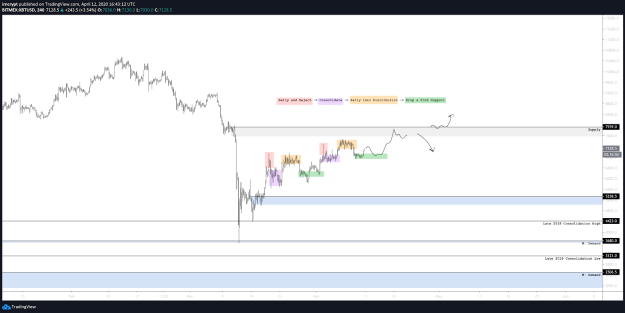 XBT USD 4-hour chart with bull and bear scenarios