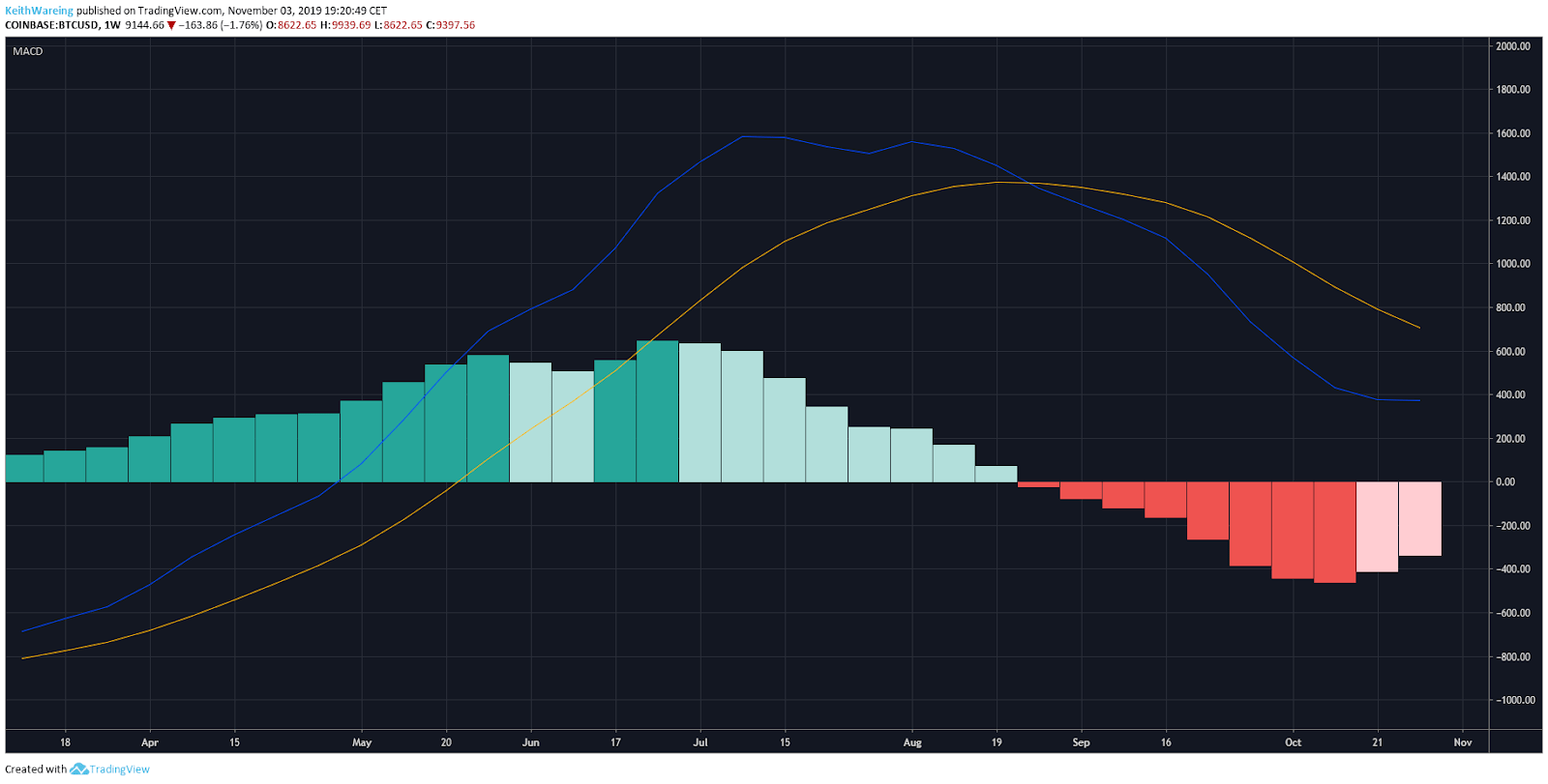 BTC USD weekly MACD